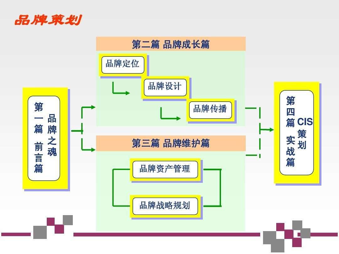 营销策划方法及实施步骤